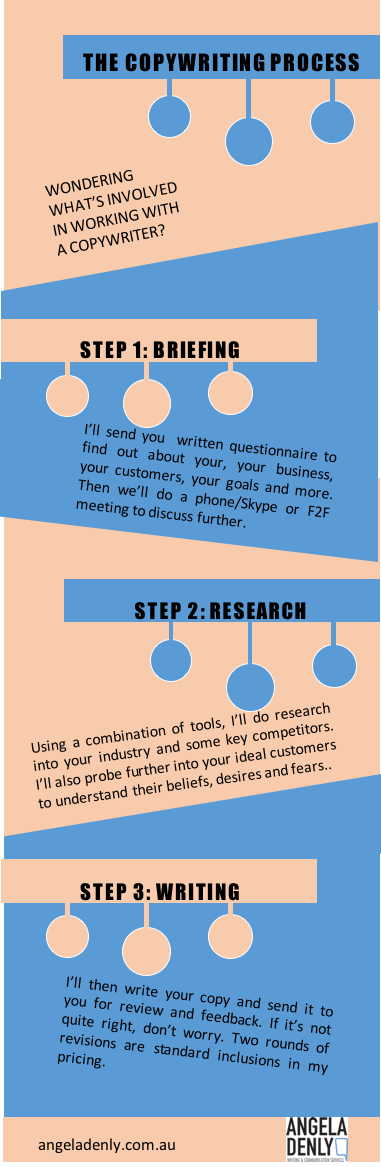 the-copywriting-process